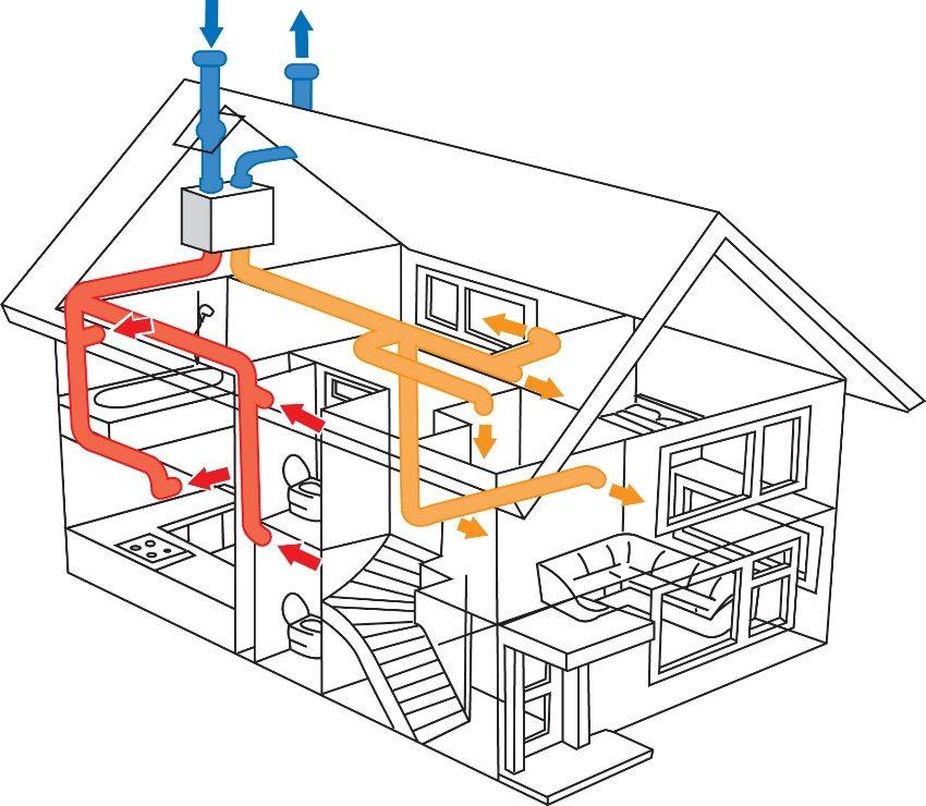 Схема размещения вентиляционных каналов внутри помещений