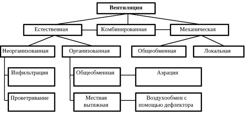 Существующие виды и подвиды вентиляционных систем