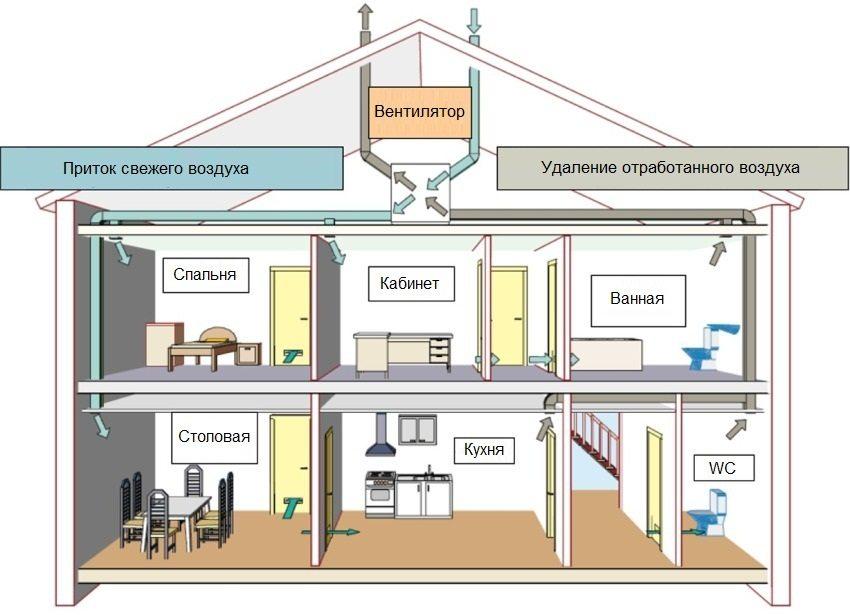 Схема приточно-вытяжной вентиляционной системы частного дома