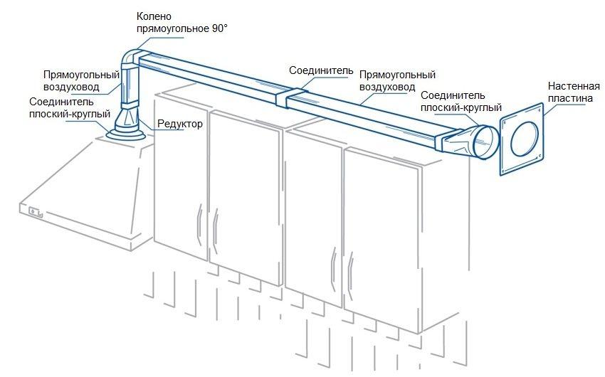 Пример обустройства воздуховода с использованием прямоугольной трубы из пластика