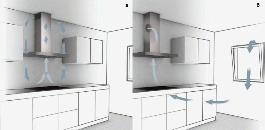 Схема движения воздушного потока на кухне с фильтрацией (а) и вытяжной вентиляцией (б)