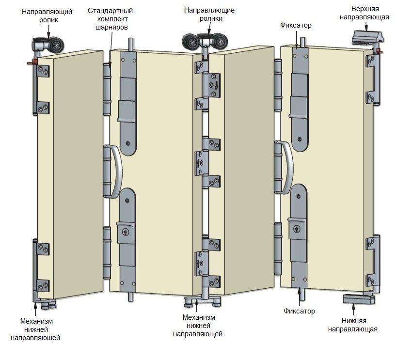 Схема сборки и установки складной двери с роликовым механизмом