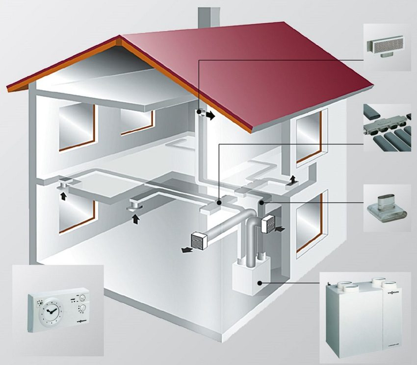 Элементы механической приточно-вытяжной вентиляции с автоматическим управлением
