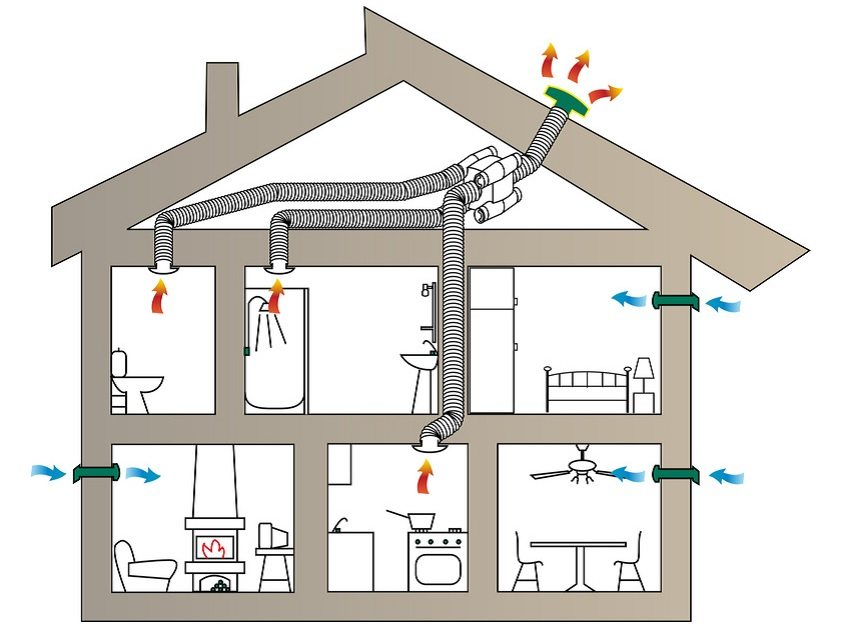 Комбинированная система приточно-вытяжной вентиляции частного дома
