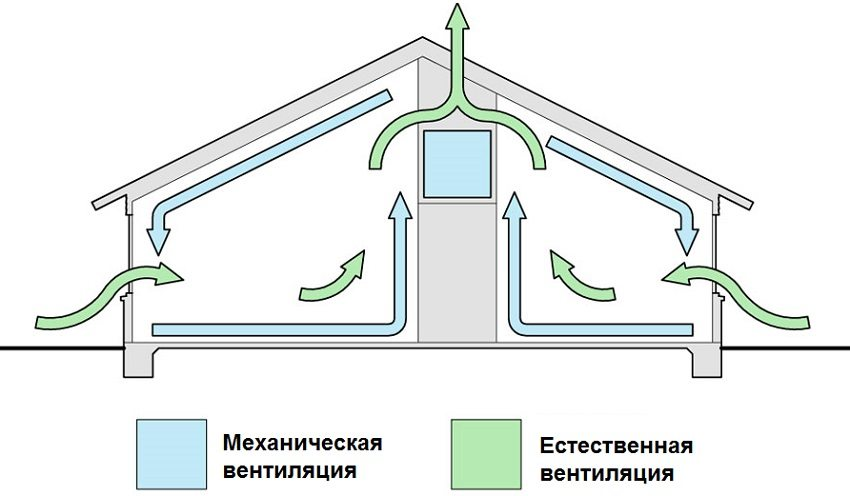 ehkonomiya-na-stroitelstve-kak-sdelat-ventilyaciyu-v-chastnom-dome-17