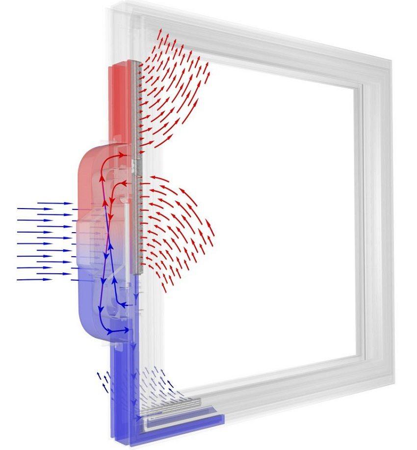 Встроенный в металлопластиковое окно вентиляционный клапан с рекуператором обеспечит естественный приток подогретого свежего воздуха в холодную пору