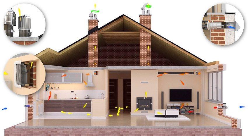 Элементы обустройства естественной системы приточно-вытяжной вентиляции частного дома
