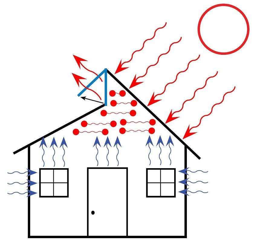 Принцип естественной вентиляции частного дома