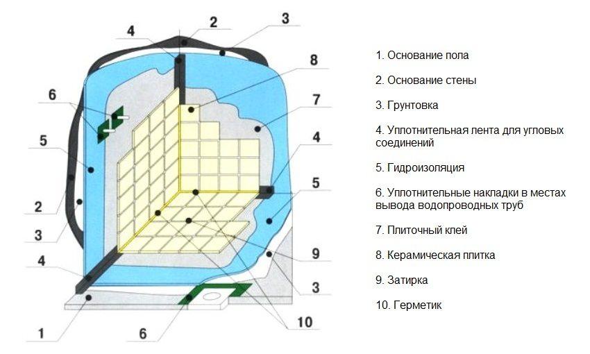 Пошаговая схема обустройства гидроизоляции в ванной своими руками