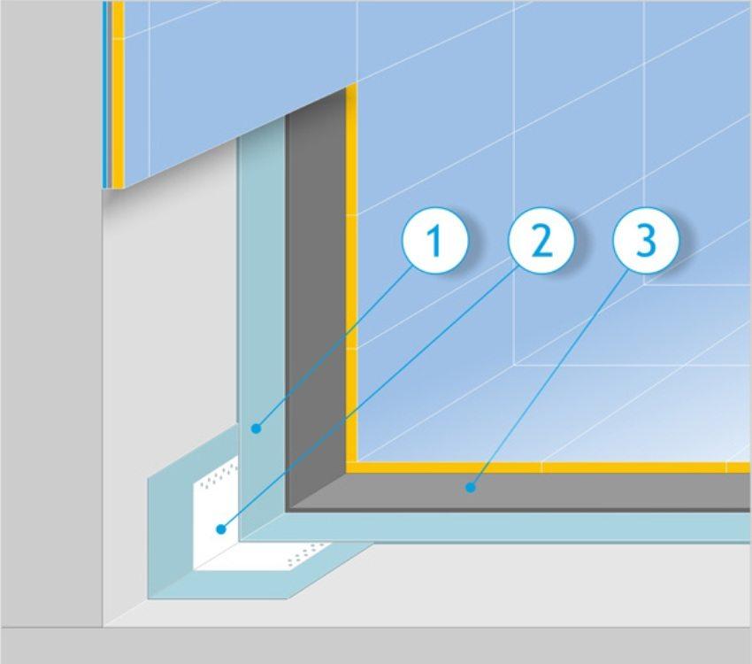 Схема обустройства обмазочной гидроизоляции: 1 - полимерный влагозащитный состав; 2 - лента для швов; 3 - плиточный клей
