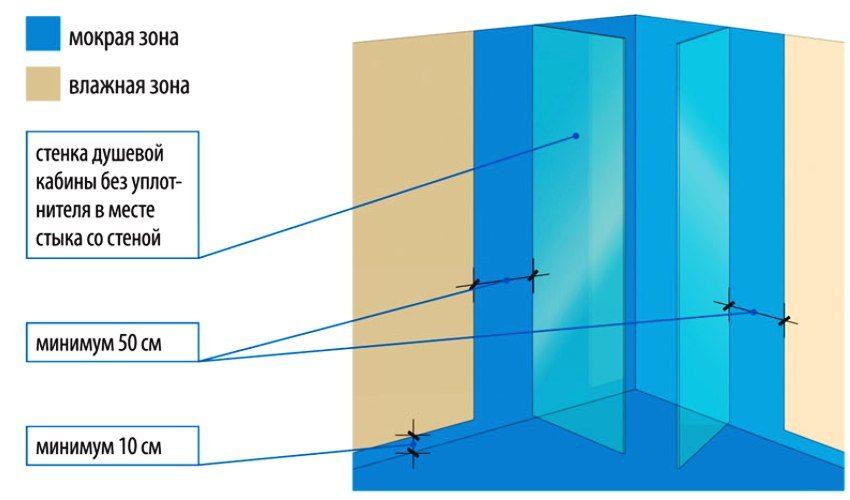 Схема обустройства обмазочной гидроизоляции для душевой кабины