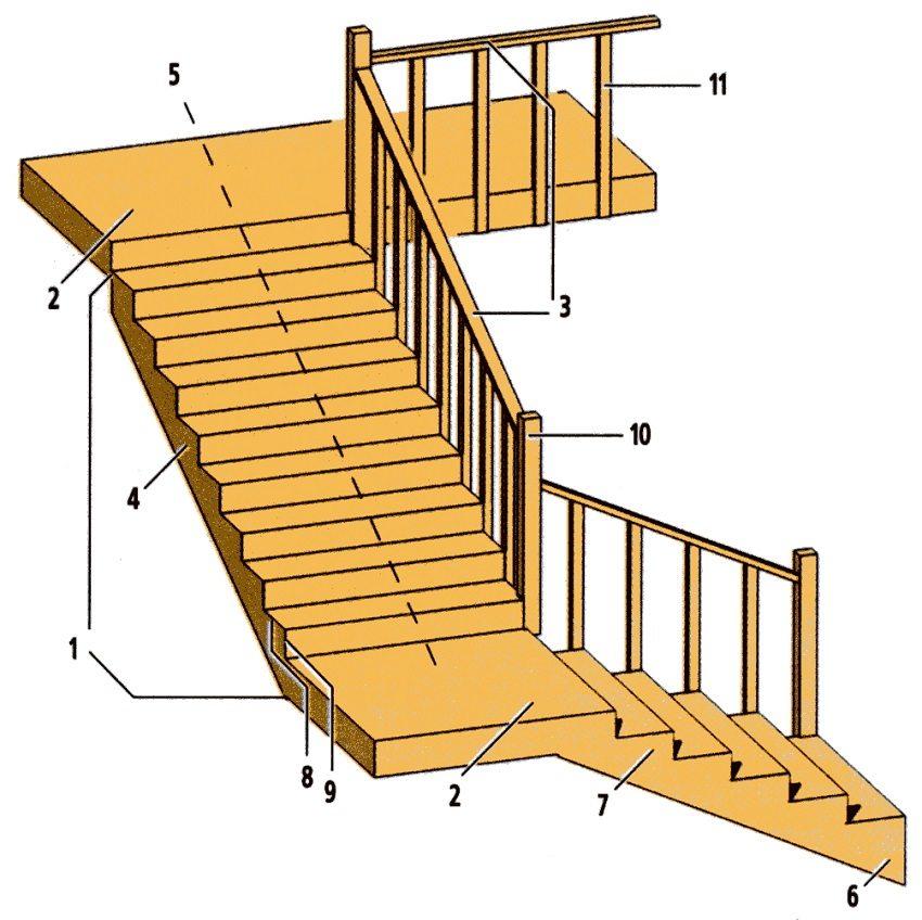 Элементы лестничной конструкции: 1 - марш; 2 - площадка; 3 - перильное ограждение; 4 - несущая балка (косоур или тетива); 5 - линия всхода; 6 - отправная ступень; 7 - выходная ступень; 8 - проступь; 9 - подступенок; 10 - опорные тумбы; 11 - балясины
