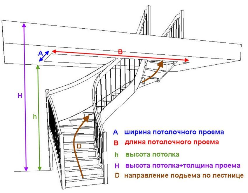 Основные параметры, необходимые для расчета лестницы