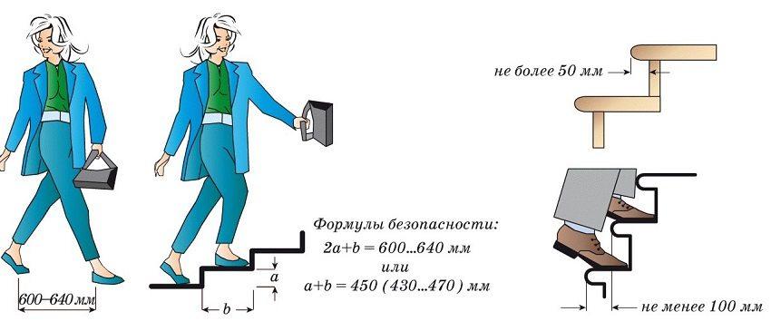 Правильный подбор параметров ступеней обеспечит безопасность и удобство передвижения по лестнице