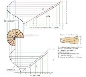 Графический расчет винтовой лестницы с поворотом 270 градусов