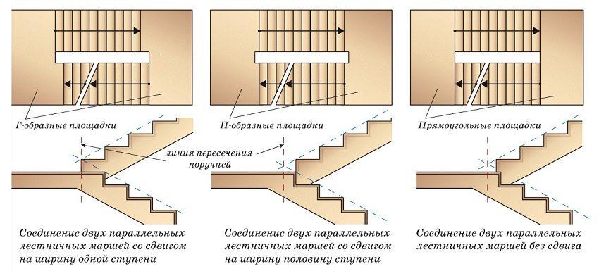 Виды лестничных площадок в зависимости от способа врезания в них фризовых ступеней