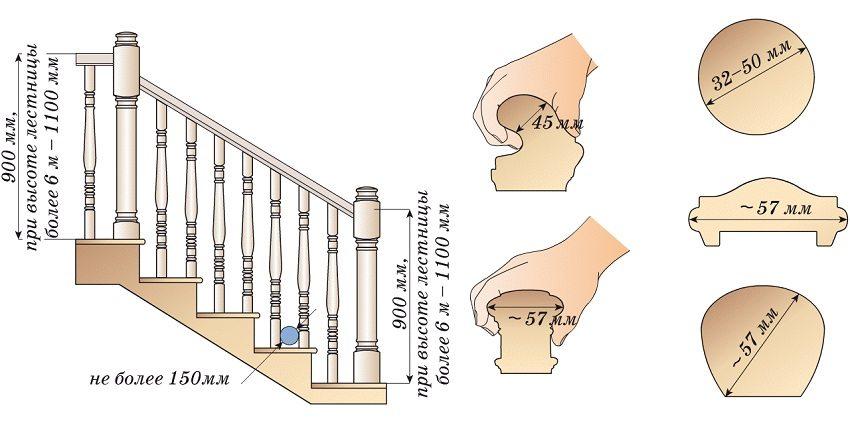 Рекомендуемые параметры обустройства перил и поручней