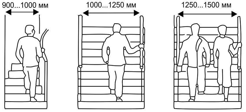 Рекомендованная ширина лестничного марша для удобства передвижения