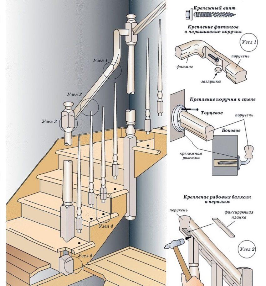 Схема 1: Крепление поручней и балясин деревянной лестницы