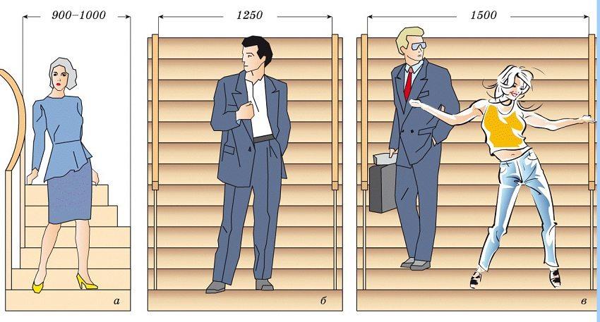 Ширина лестницы выбирается исходя из соображений удобства передвижения и наличия свободного пространства