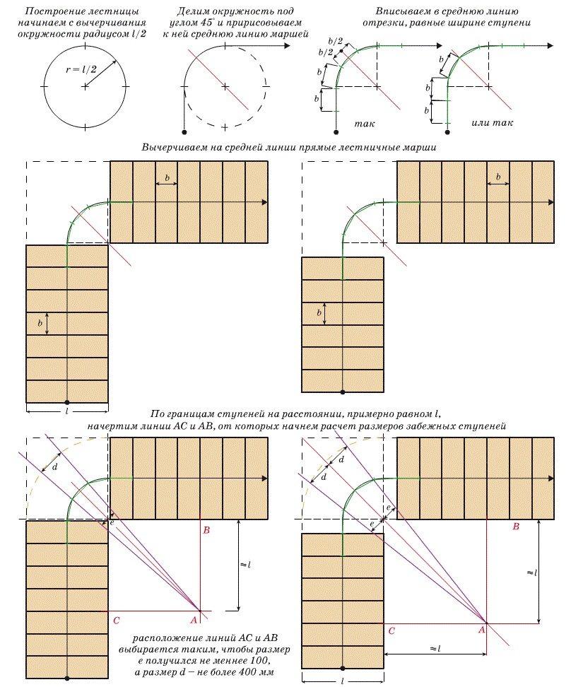Пример графического расчета маршевой поворотной лестницы с забежными ступенями