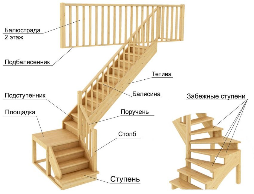Элементы маршевой лестницы с поворотом на 90 градусов