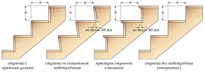 Варианты обустройства ступеней для лестницы
