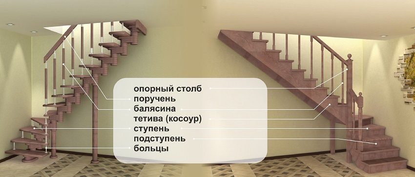 Элементы конструкции лестниц