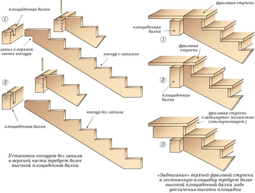Схема обустройства лестницы на косоурах