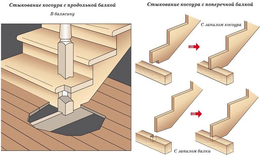 Схема стыкования косоура с элементами лестницы