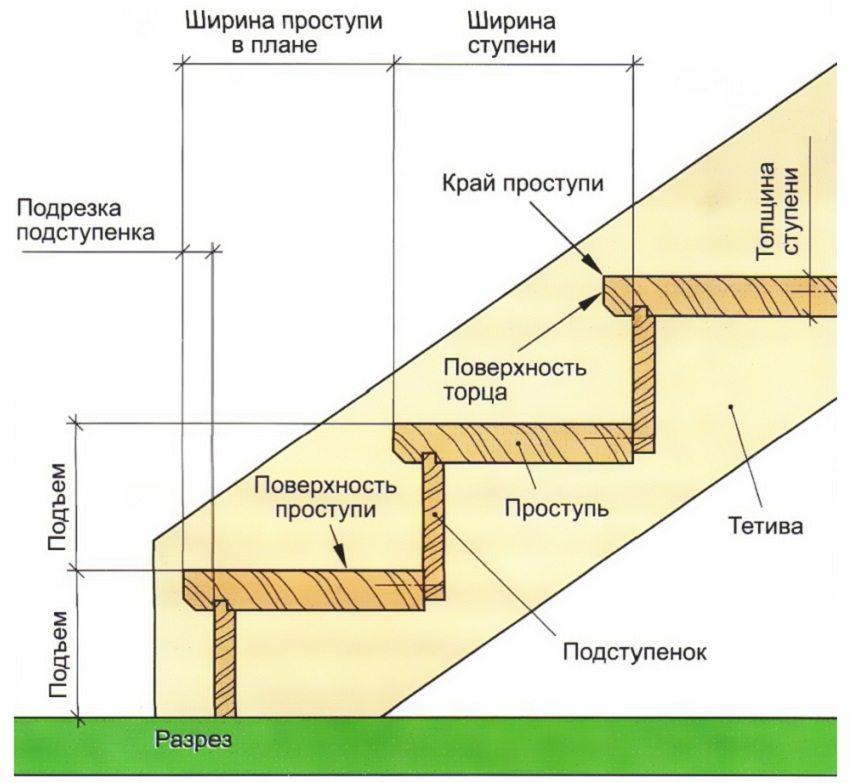 Схема маршевой лестницы с тетивной конструкцией