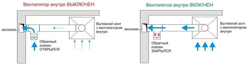 Даже при отключенном приборе вытяжная вентиляция на кухне осуществляется с применением обратного клапана
