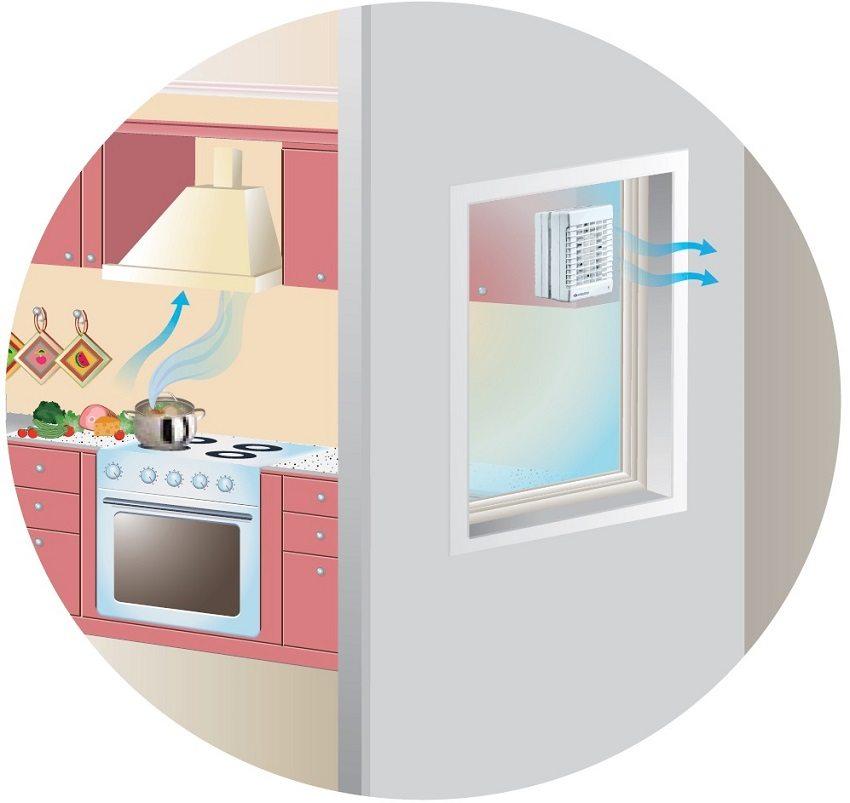 Механическая вытяжная вентиляция на кухне с отводом отработанного воздуха на улицу