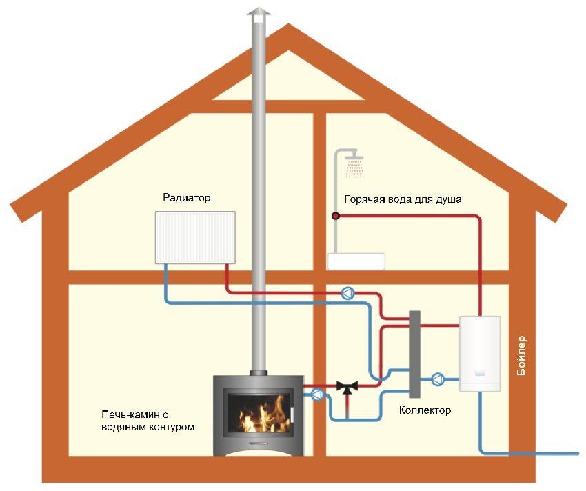Печь-камин с водяным контуром в комбинированной системе отопления и горячего водоснабжения загородного дома