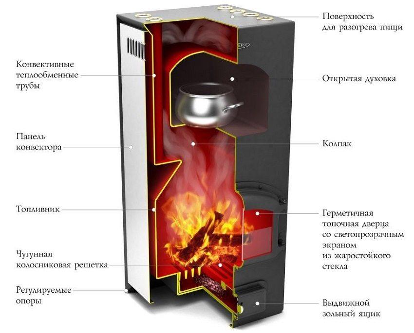 Конструкция колпаковой печи длительного горения с открытой духовкой и поверхностью для разогрева пищи
