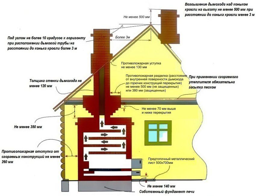 Размещать печь в доме необходимо с соблюдением правил пожарной безопасности
