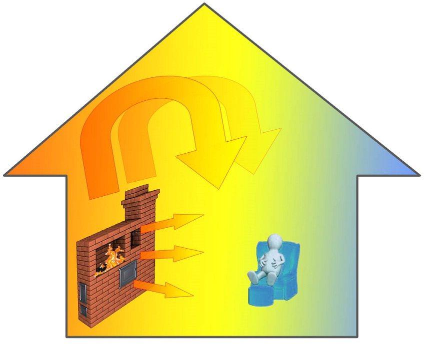 Принцип печного отопления - горячая печь излучает тепловую энергию в окружающее пространство (лучистый теплообмен), затем холодный воздух замещается нагретым (конвекционный теплообмен)