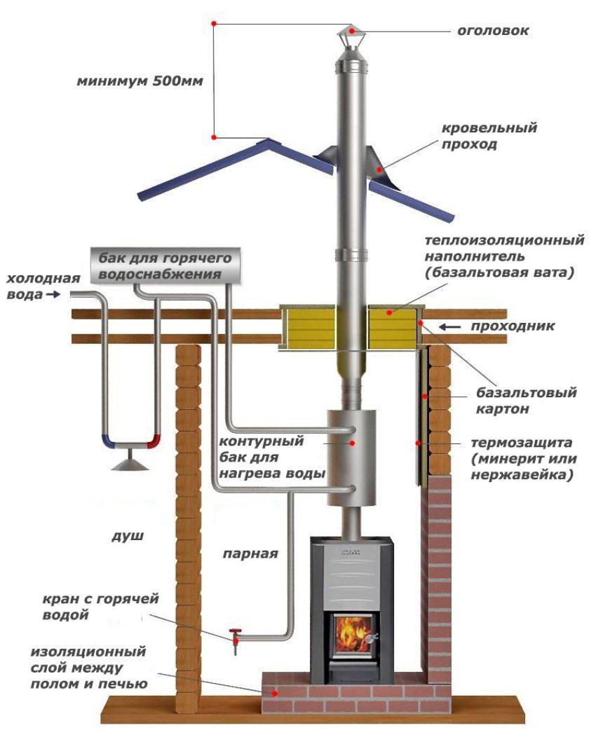 Схема монтажа печей с теплообменником Уплотнения теплообменника Alfa Laval AQ2A-MFG Владимир