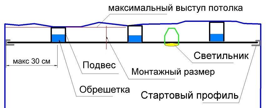 Схема монтажа подвесного потолка из пластиковых панелей