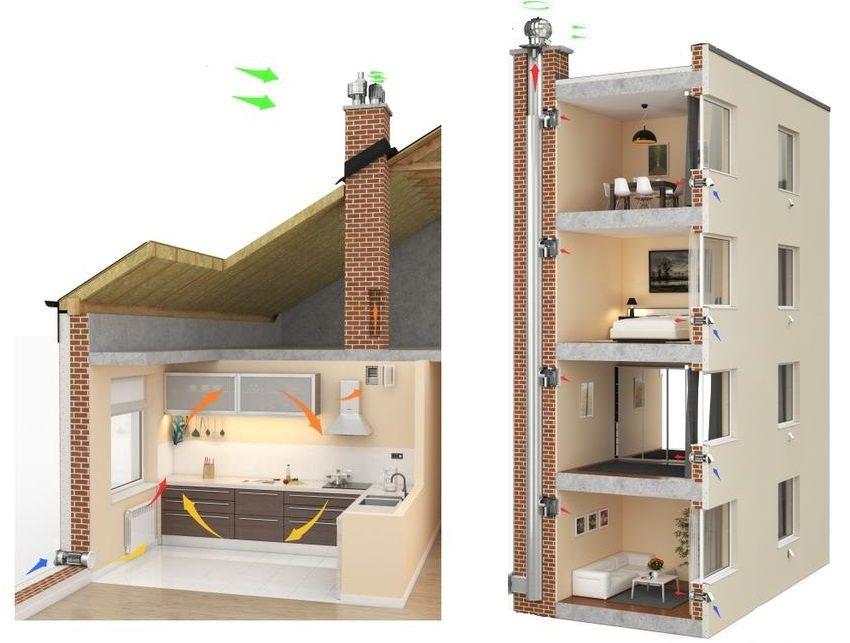 Обустройство естественной приточно-вытяжной вентиляции в частном доме и многоэтажном строении