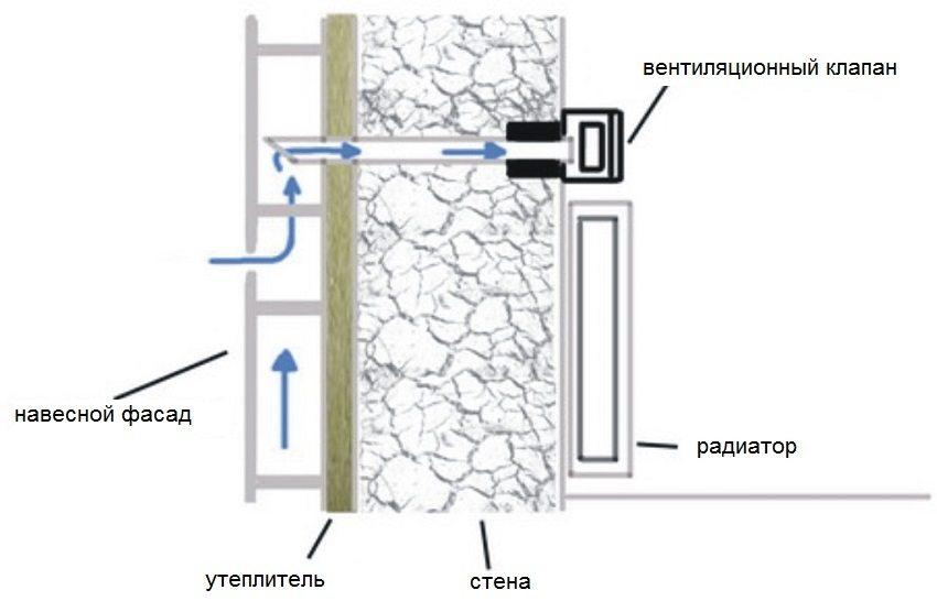 Принцип установки вентиляционного клапана в доме с вентилируемым фасадом