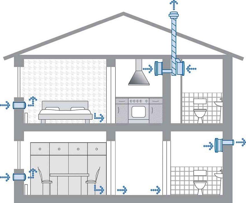 Естественная приточно-вытяжная вентиляция с установленными вентиляционными клапанами в стенах дома