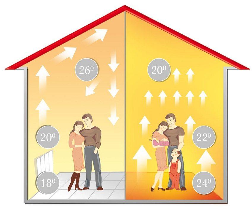 Теплоотдача системы отопления с использованием радиаторов и теплого пола