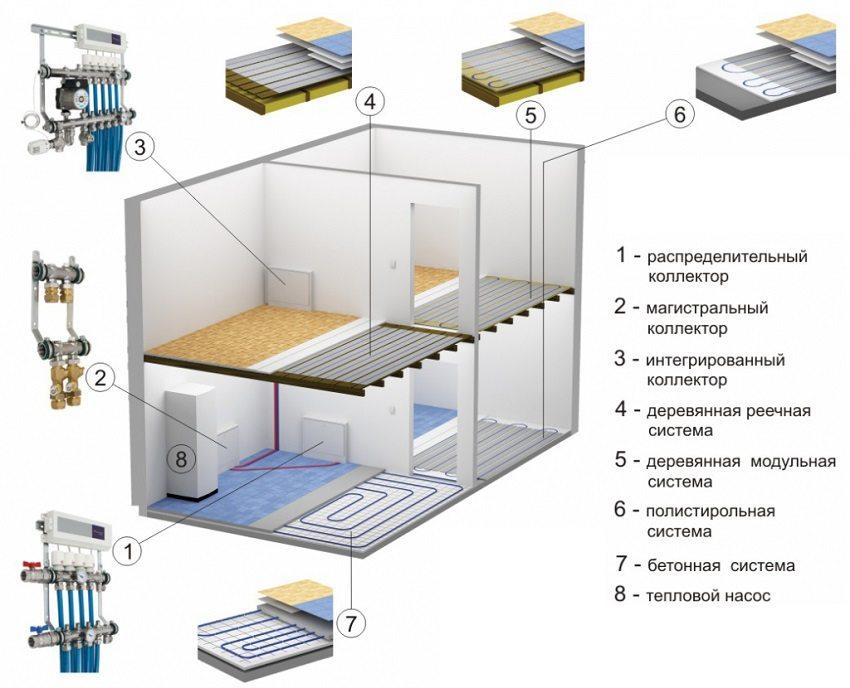 Элементы комбинированной системы отопления