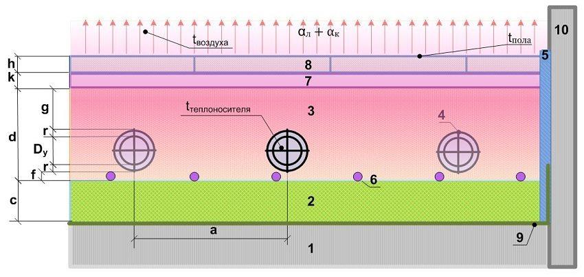 Схема 1. Расчет теплого водяного пола