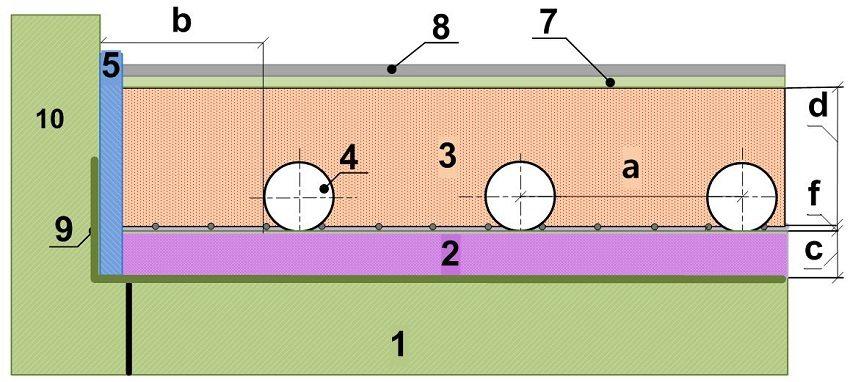 Схема 2. Устройство стяжки в системе водяного теплого пола