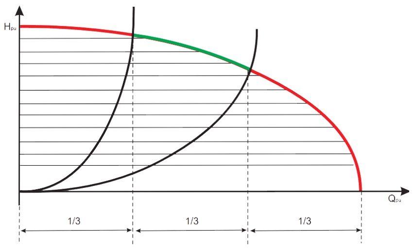 Напорная характеристика циркуляционного насоса