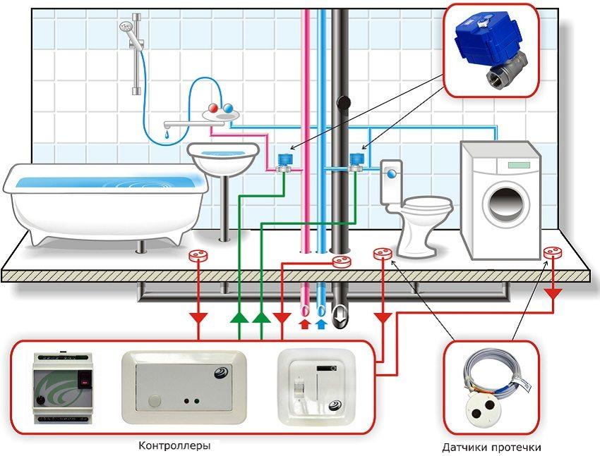 Схема подключения электронного редуктора регулирования воды в систему водоснабжения частного дома