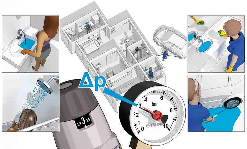 Регулятор давления стабилизирует давление и расход воды в централизованных, распределительных и автономных сетях водоснабжения