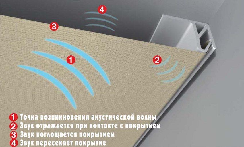Натяжной потолок поглощает часть акустической волны